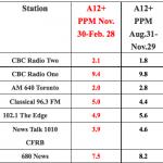Toronto prefers Classical music to CBC Radio 2